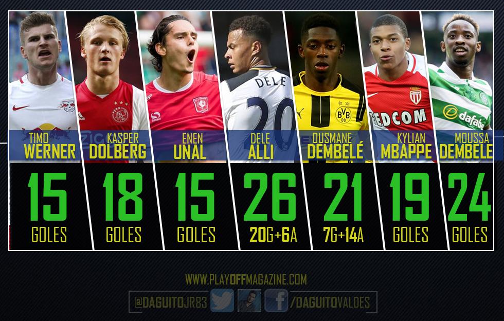 Los 7 jóvenes que están revolucionado el fútbol europeo