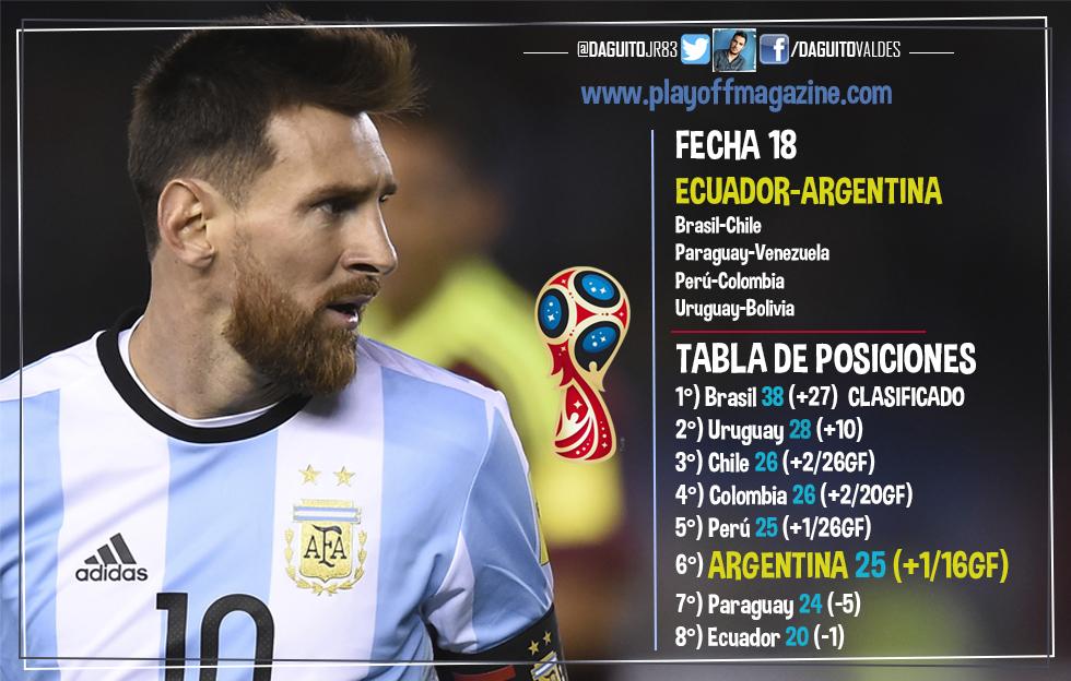 ¿Estará ARGENTINA en el MUNDIAL? Conoce todos los ESCENARIOS posibles para su CLASIFICACIÓN a Rusia 2018