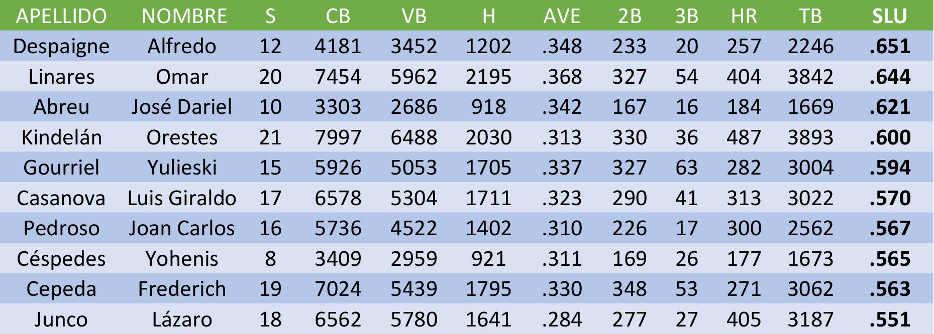 Los 10 mejores en el Slugging en Series Nacionales de Béisbol. Estadísticas: Ing. José Antonio Pérez.