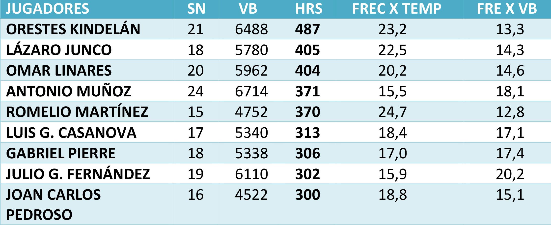 Máximos jonroneros en la pelota cubana. Frederich Cepeda podría ser el próximo en llegar al club de los 300 vuelacercas.