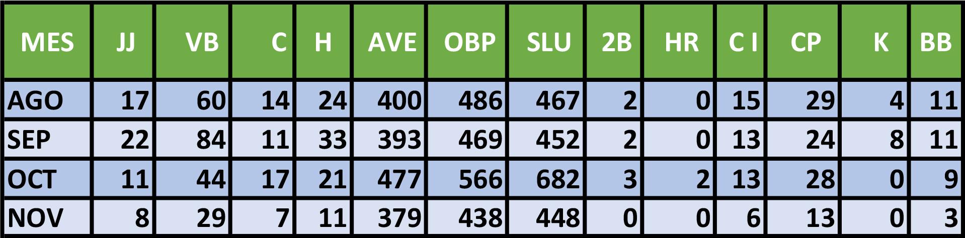 Estadísticas de Jhonson en la presente Serie Nacional de la pelota cubana.