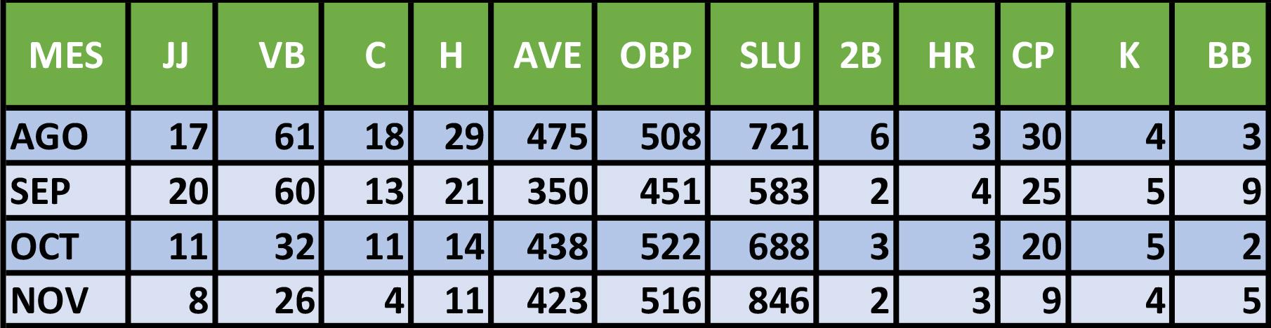 Estadísticas de Jorge Alomá en la presente Serie Nacional de la pelota cubana.