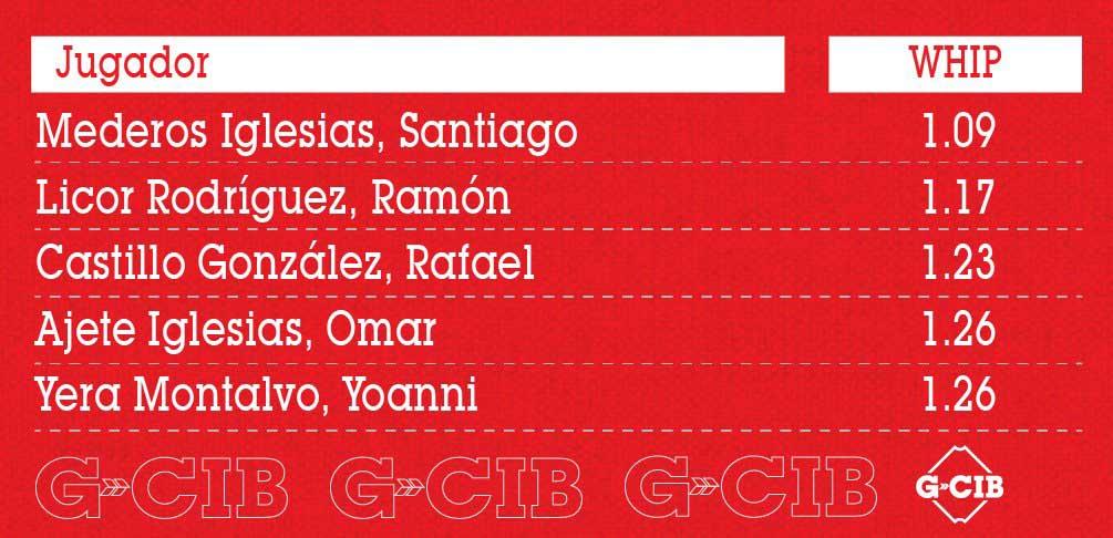 mejor zurdo del béisbol amateur cubano