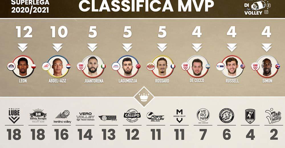 MPV de la Liga Italiana