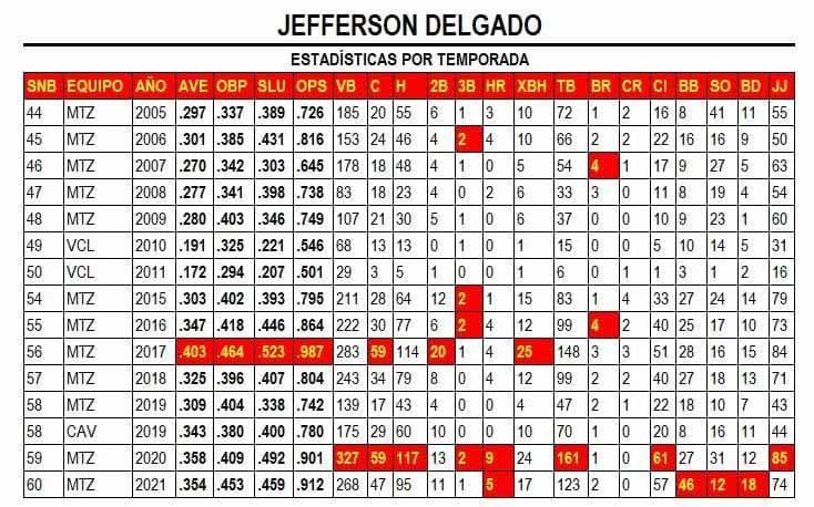 Estadísticas por temporada de Jefferson Delgado