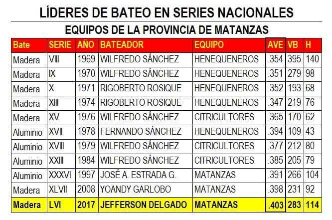 Líderes de bateo en series nacionales por Matanzas